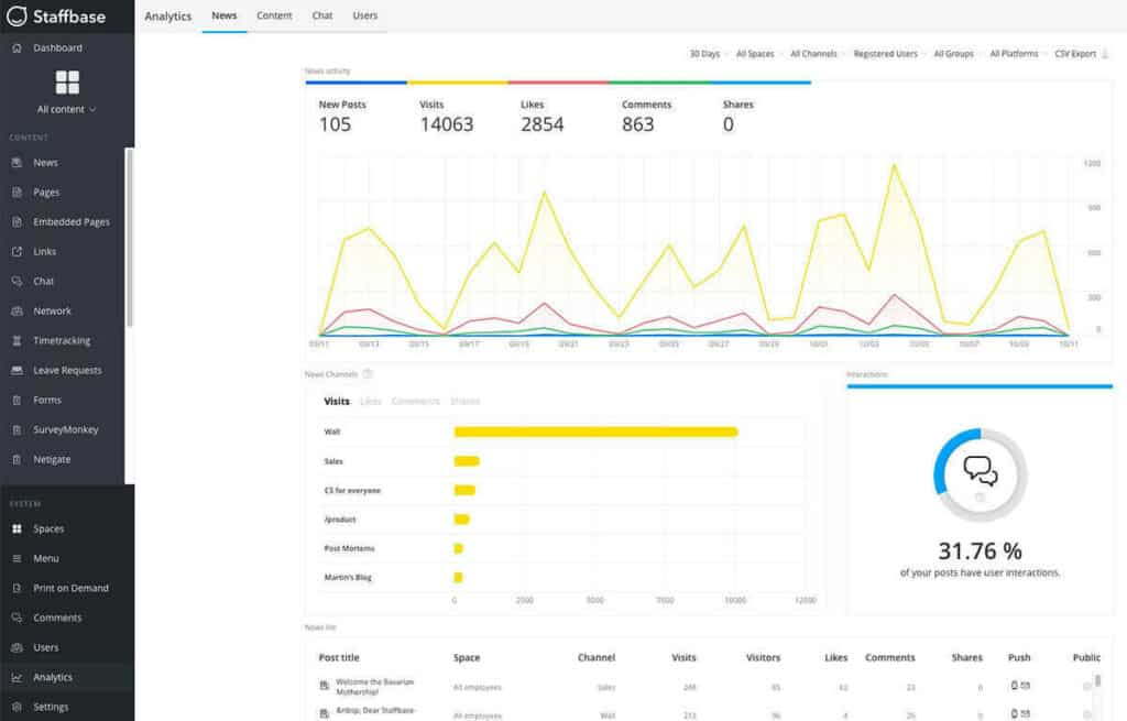 Staffbase workplace intranet software user interface