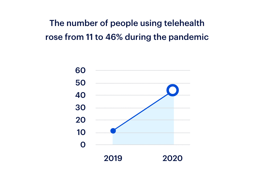 Healthcare infographic displaying data that reads: 'the number of people using telehealth rose from 11 to 46% during the pandemic'.