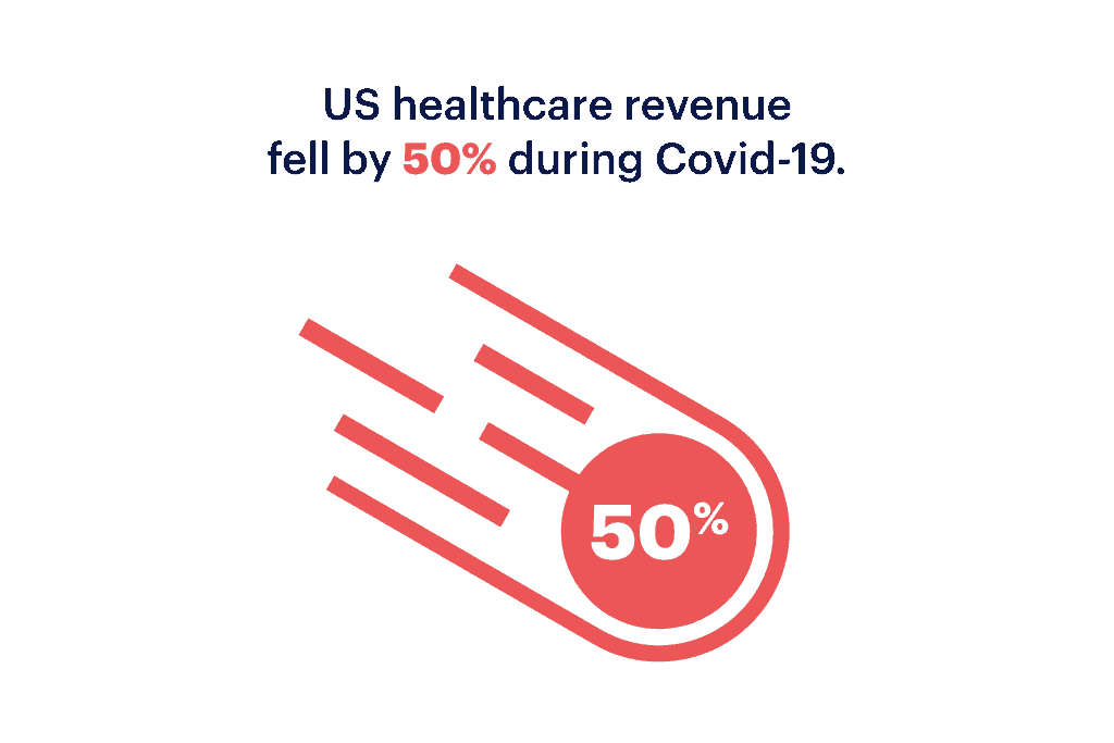 Healthcare infographic displaying data that reads: 'US healthcare revenue fell by 50% during Covid-19'