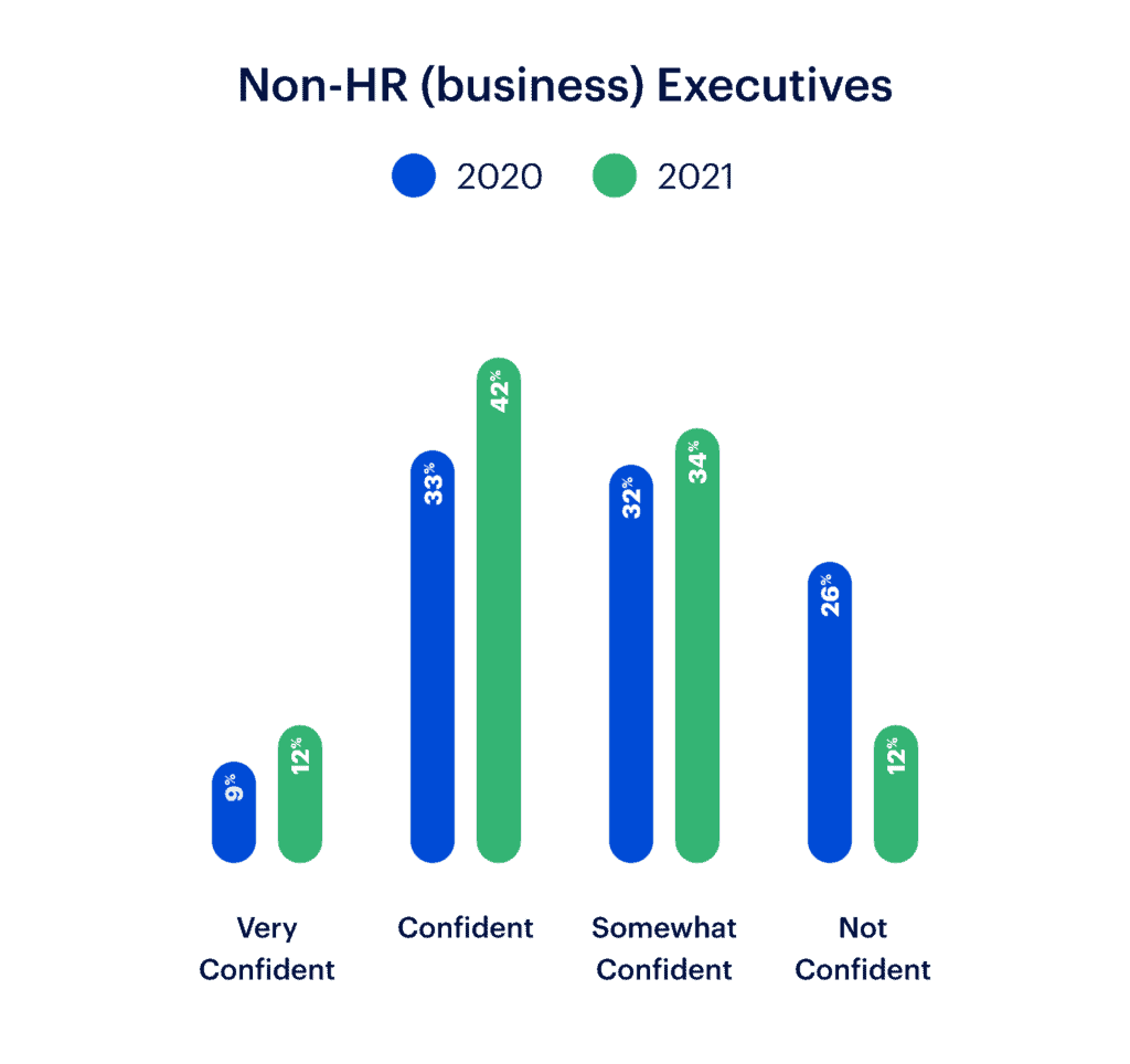 Infographic showing data from Deloitte about confidence in HR Executives